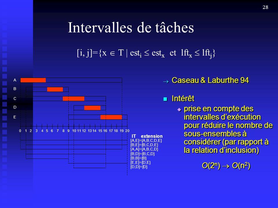 Intervalles de tâches [i, j]={x  T | esti  estx et lftx  lftj}